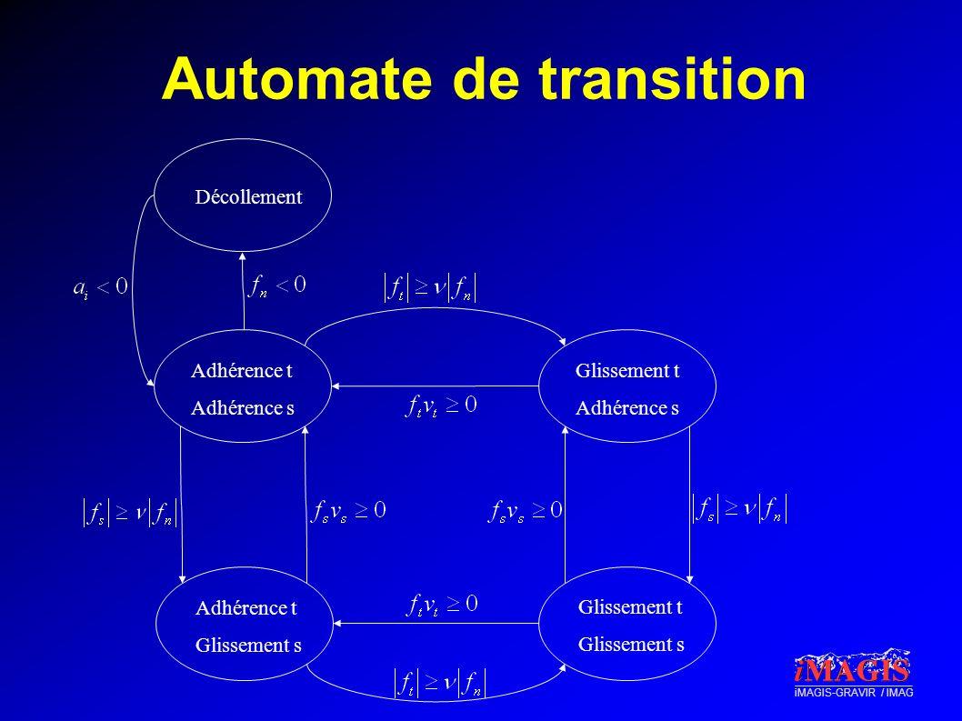 Automate de transition