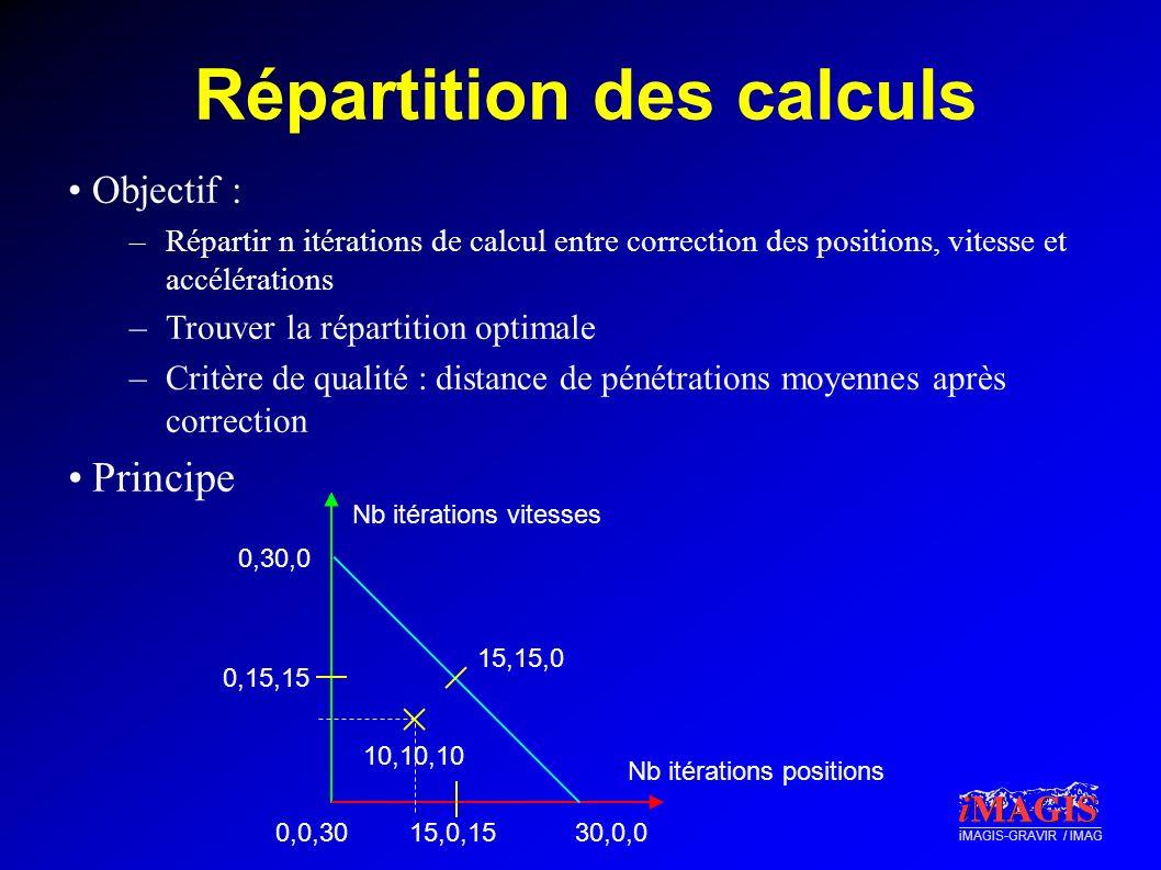 Répartition des calculs