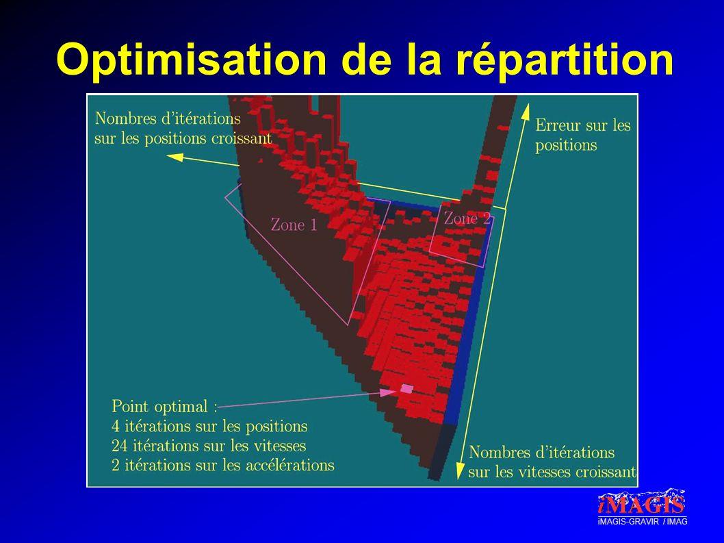 Optimisation de la répartition