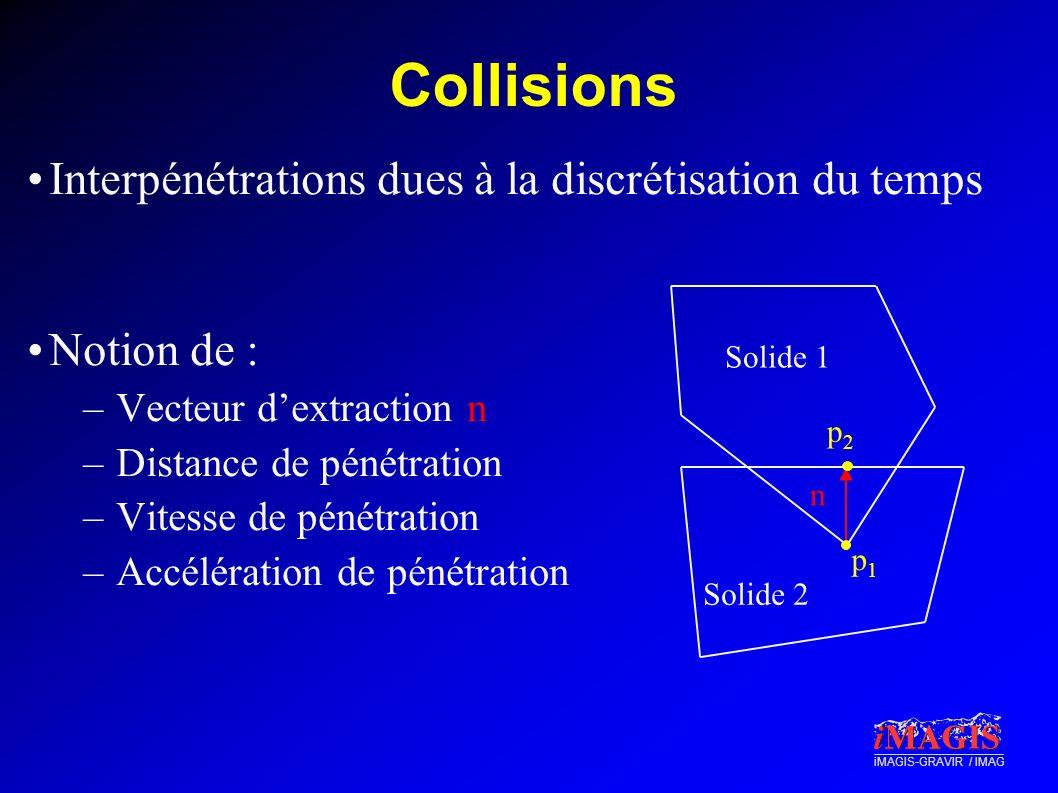 Collisions Interpénétrations dues à la discrétisation du temps