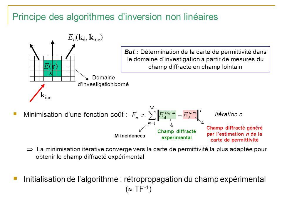 Principe des algorithmes d'inversion non linéaires