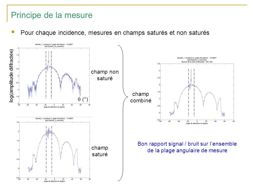 Principe de la mesure Pour chaque incidence, mesures en champs saturés et non saturés. champ non saturé.