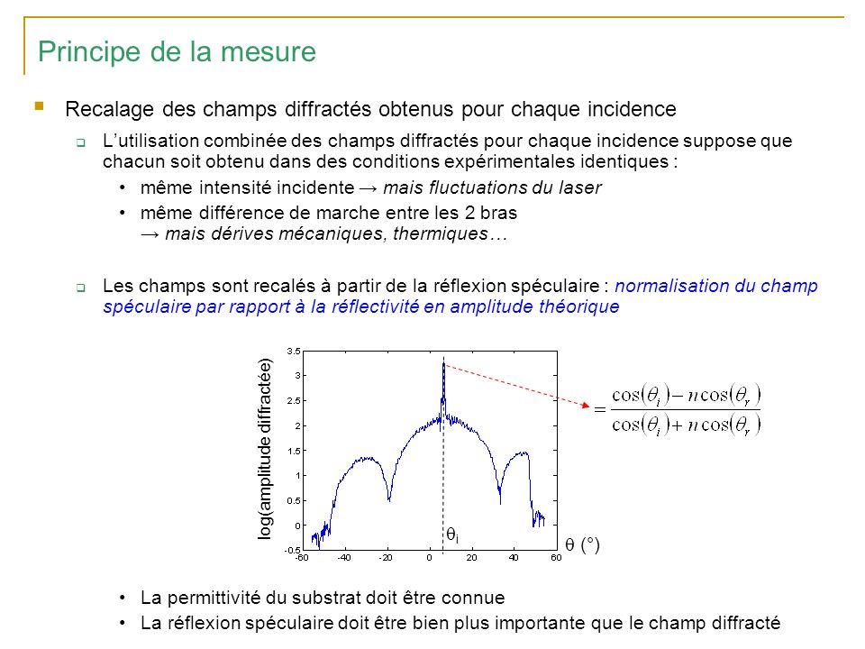 Principe de la mesure Recalage des champs diffractés obtenus pour chaque incidence.