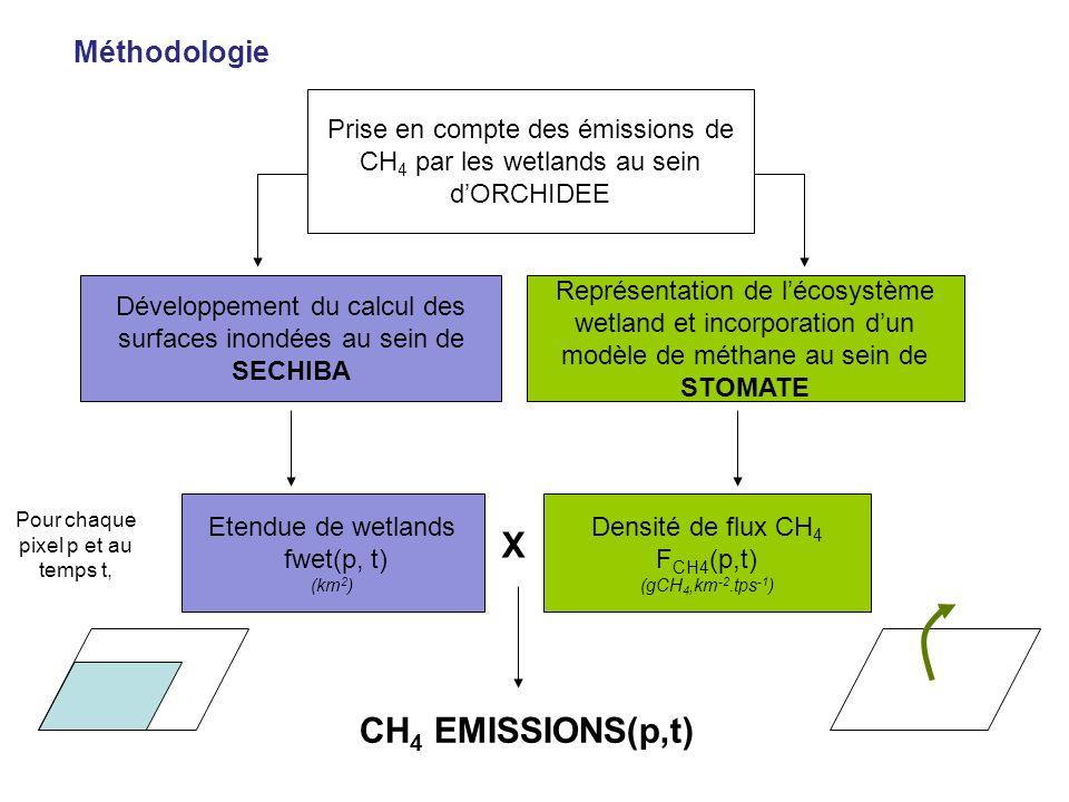 X CH4 EMISSIONS(p,t) Méthodologie
