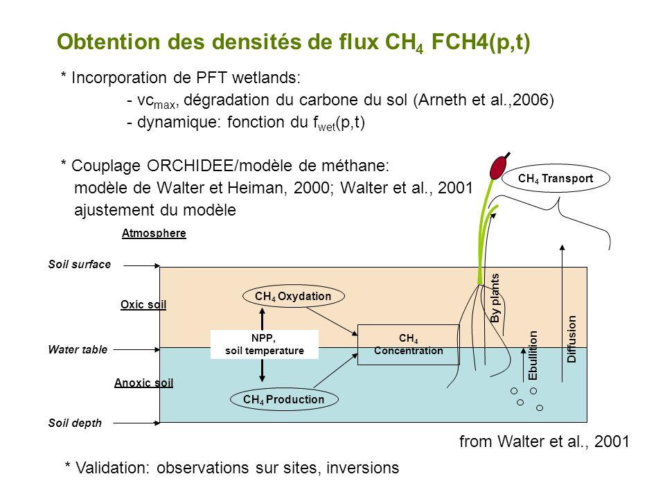 Obtention des densités de flux CH4 FCH4(p,t)