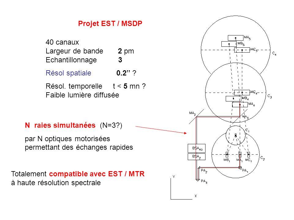 Projet EST / MSDP 40 canaux Largeur de bande 2 pm Echantillonnage 3.
