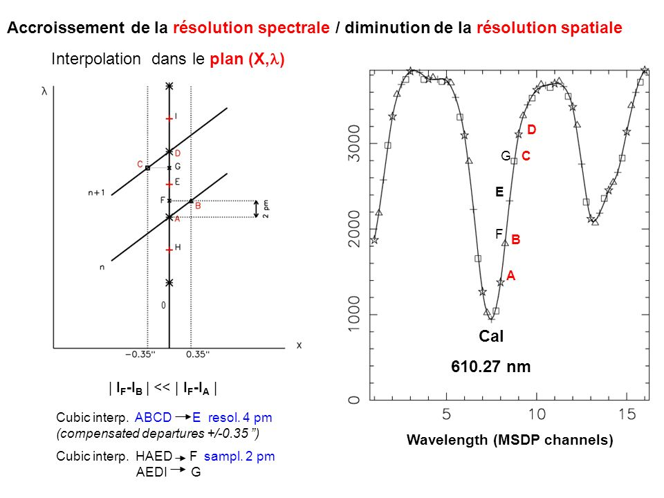 Interpolation dans le plan (X,l)
