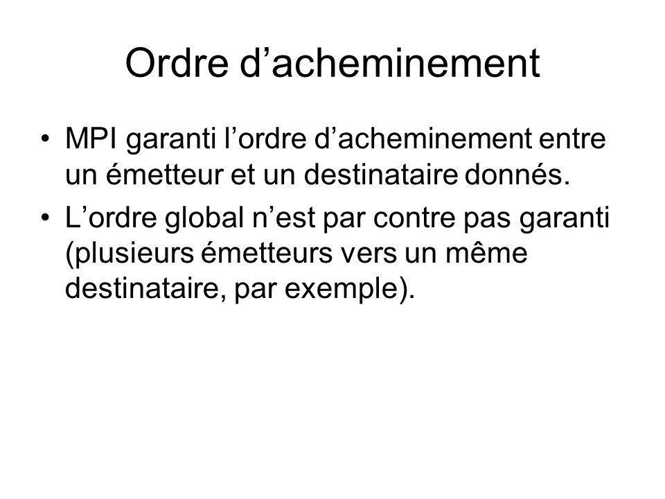 Ordre d'acheminement MPI garanti l'ordre d'acheminement entre un émetteur et un destinataire donnés.