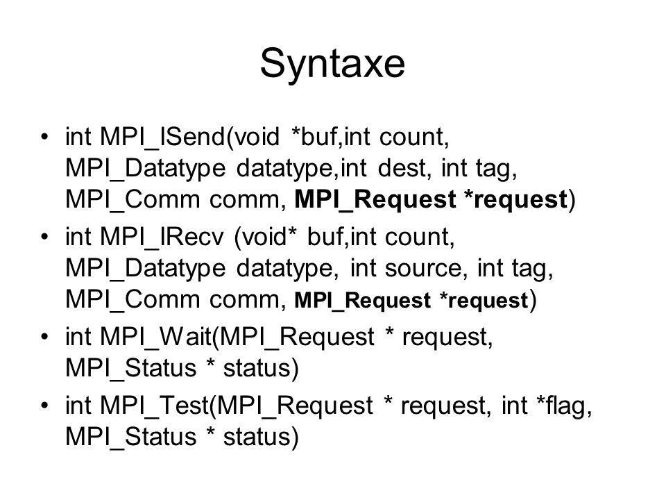 Syntaxeint MPI_ISend(void *buf,int count, MPI_Datatype datatype,int dest, int tag, MPI_Comm comm, MPI_Request *request)