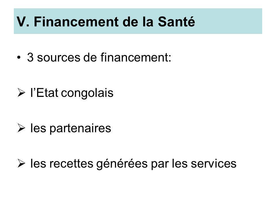 V. Financement de la Santé