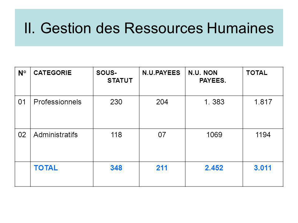 II. Gestion des Ressources Humaines