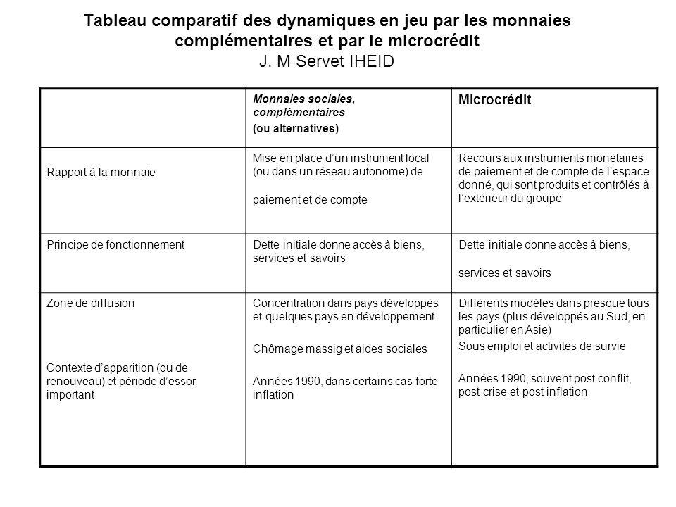 Tableau comparatif des dynamiques en jeu par les monnaies complémentaires et par le microcrédit J. M Servet IHEID