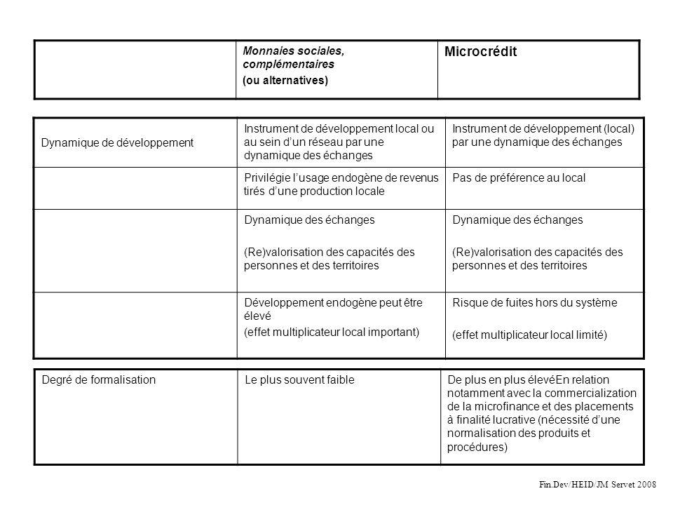 Microcrédit Monnaies sociales, complémentaires (ou alternatives)