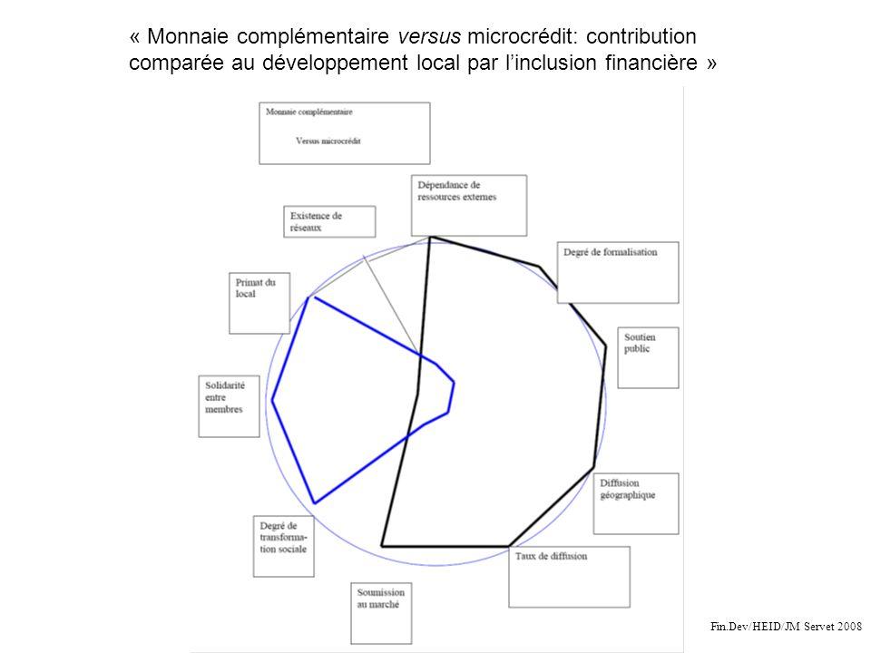 « Monnaie complémentaire versus microcrédit: contribution comparée au développement local par l'inclusion financière »