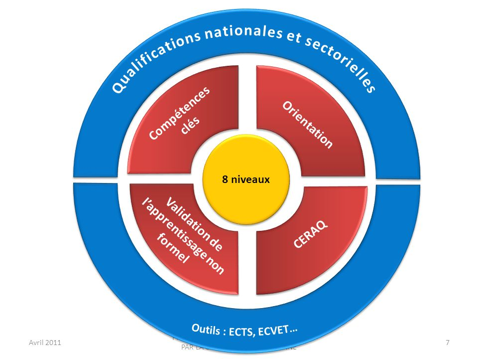 Qualifications nationales et sectorielles