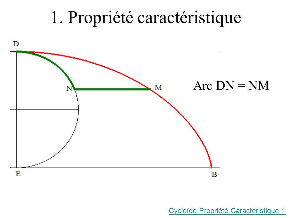 1. Propriété caractéristique