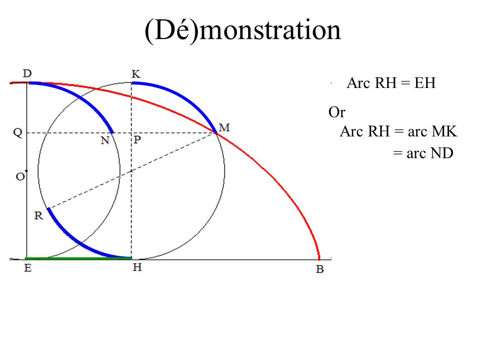 (Dé)monstration Arc RH = EH Or Arc RH = arc MK = arc ND