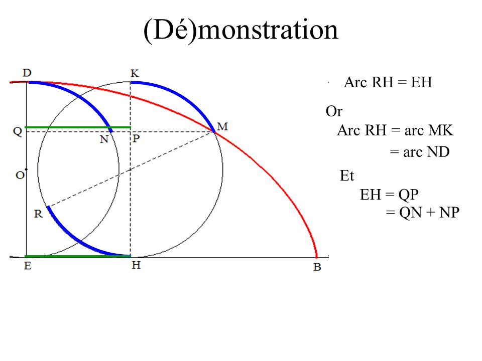 (Dé)monstration Arc RH = EH Or Arc RH = arc MK = arc ND Et EH = QP