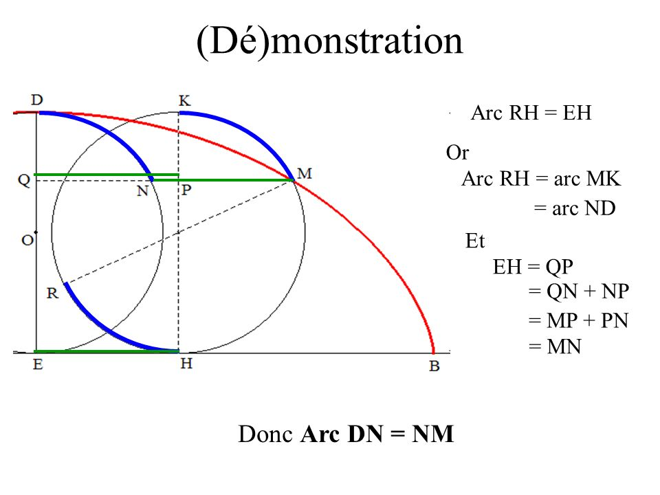 (Dé)monstration Donc Arc DN = NM Arc RH = EH Or Arc RH = arc MK