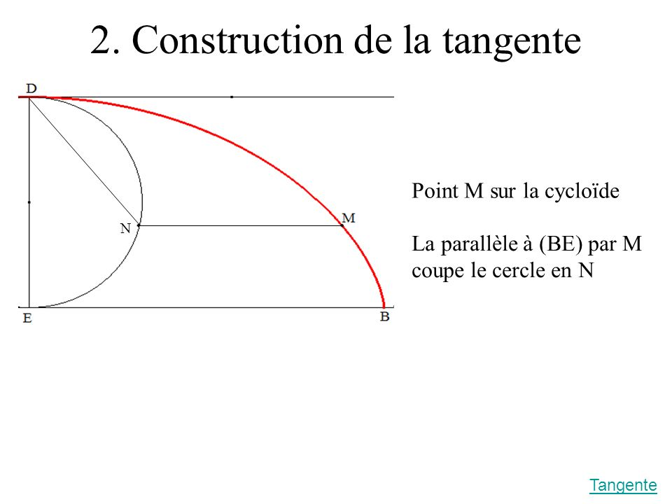 2. Construction de la tangente