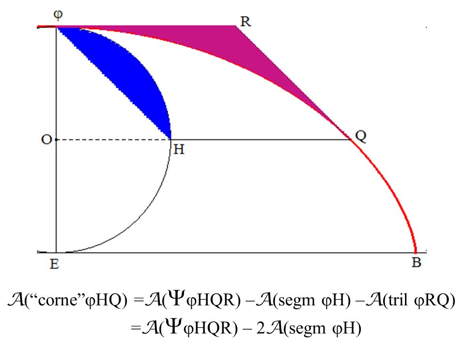 A( corne jHQ) =A(jHQR) –A(segm jH) –A(tril jRQ)