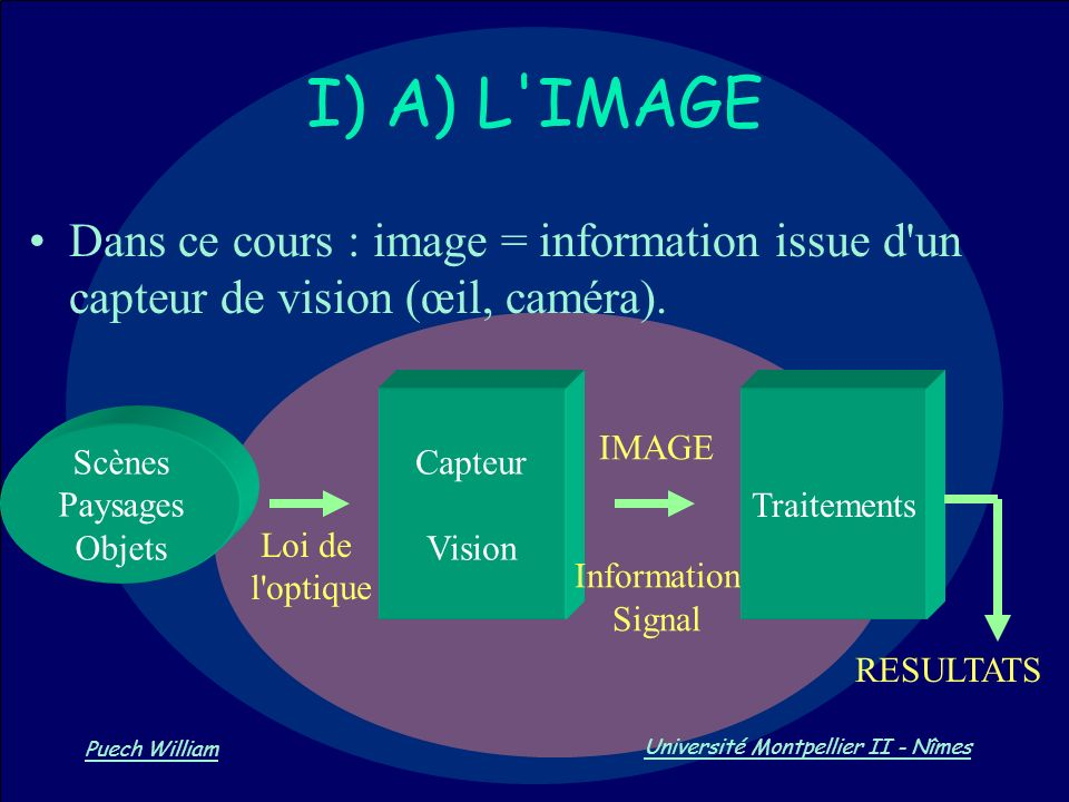 I) A) L IMAGE Dans ce cours : image = information issue d un capteur de vision (œil, caméra). Capteur.