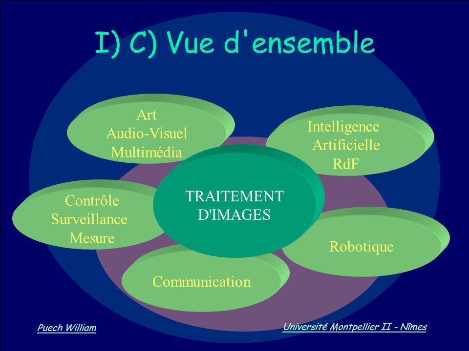 I) C) Vue d ensemble Art Audio-Visuel Intelligence Multimédia