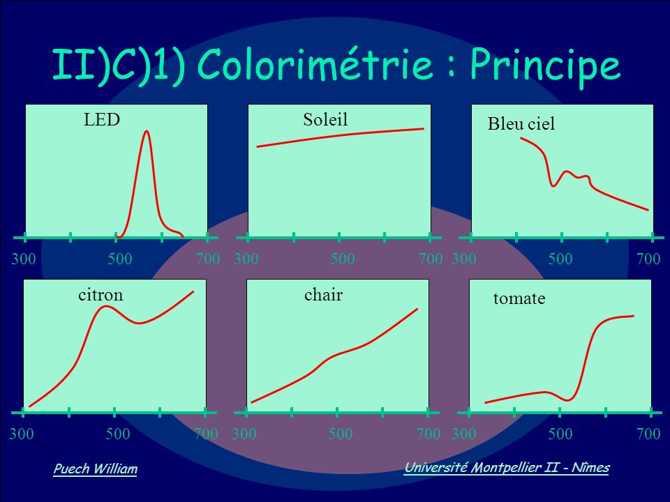 II)C)1) Colorimétrie : Principe