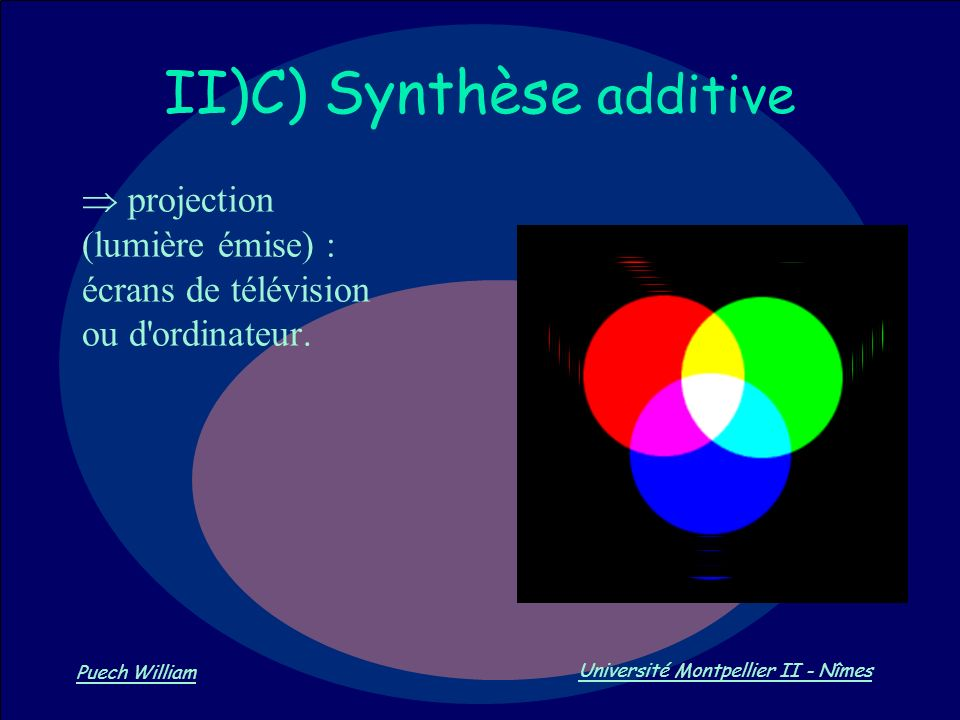 II)C) Synthèse additive