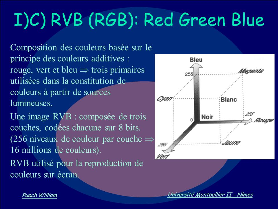 I)C) RVB (RGB): Red Green Blue