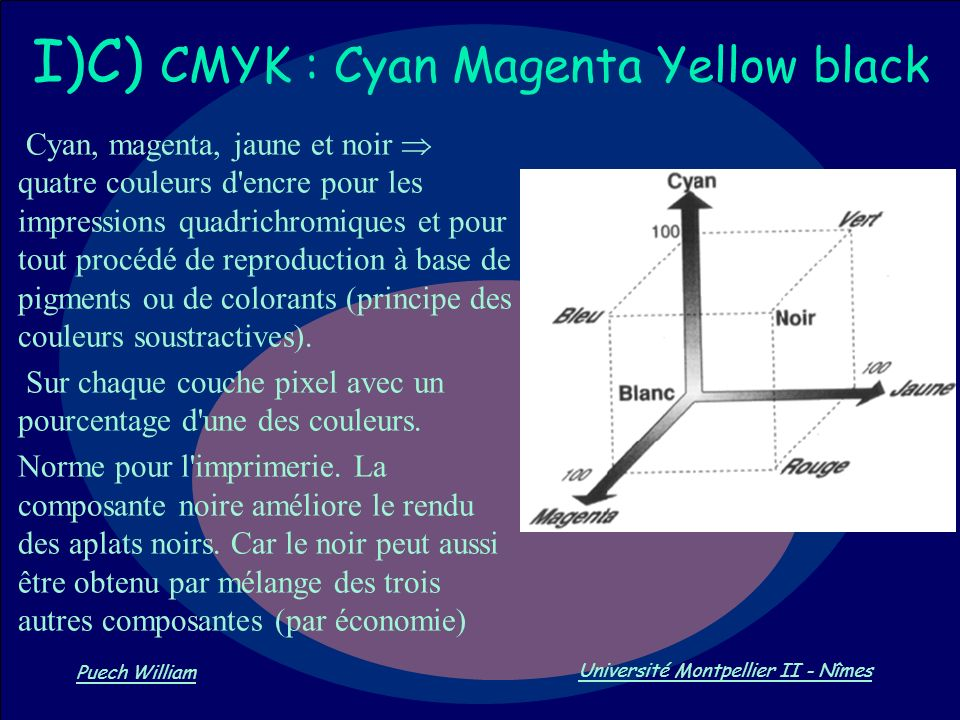 I)C) CMYK : Cyan Magenta Yellow black