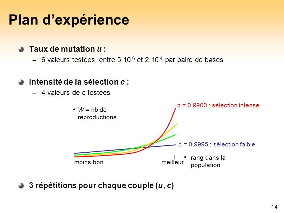 Plan d'expérience Taux de mutation u : Intensité de la sélection c :