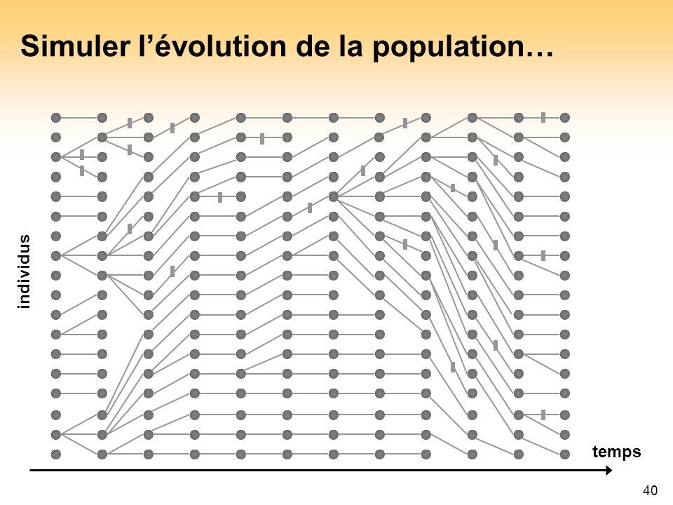 Simuler l'évolution de la population…
