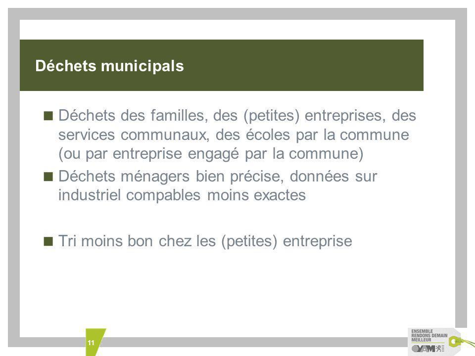 Déchets municipals