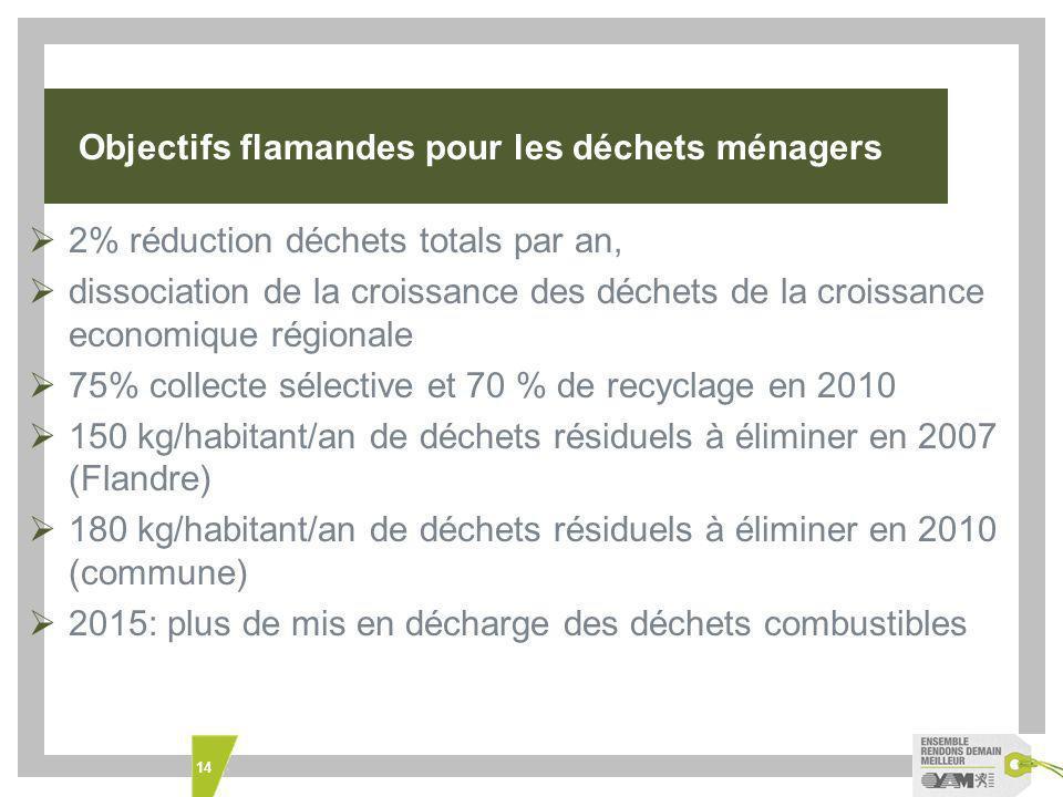 Objectifs flamandes pour les déchets ménagers
