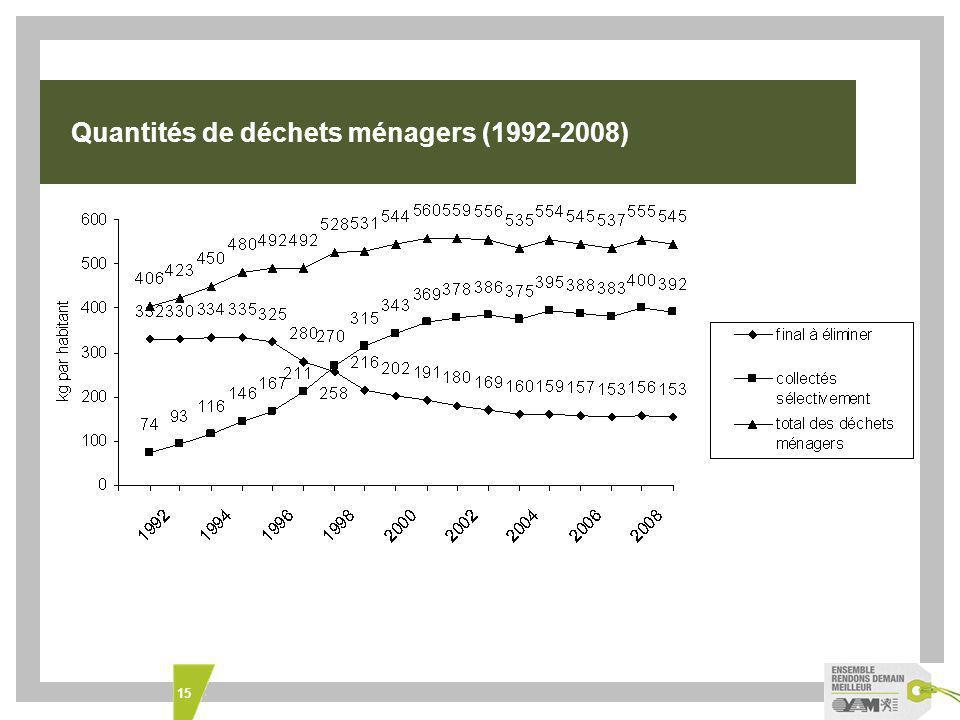 Quantités de déchets ménagers (1992-2008)