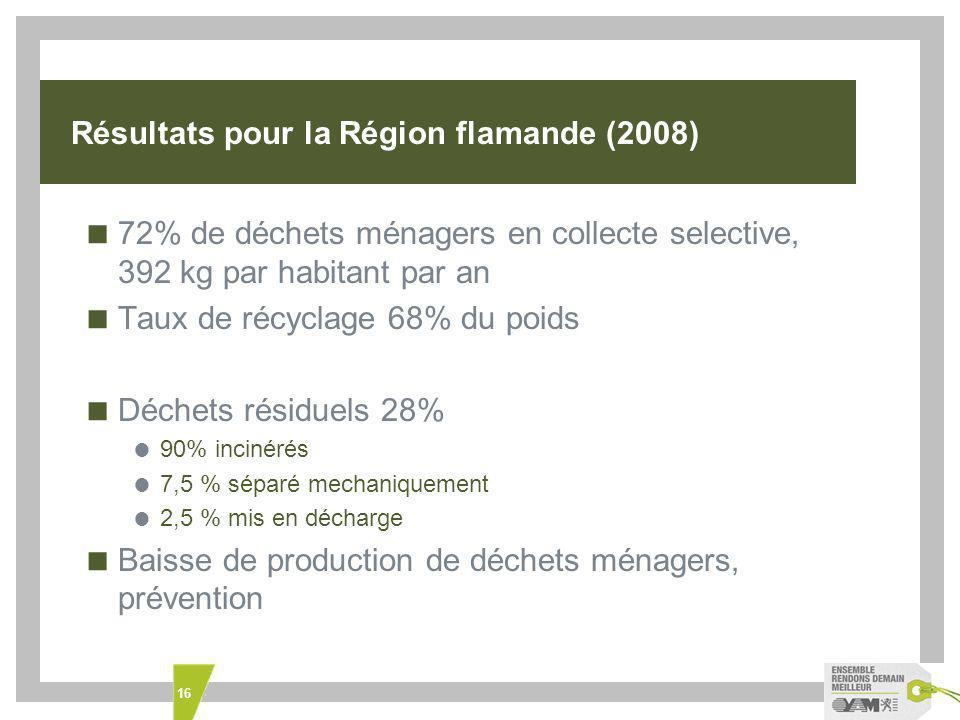 Résultats pour la Région flamande (2008)