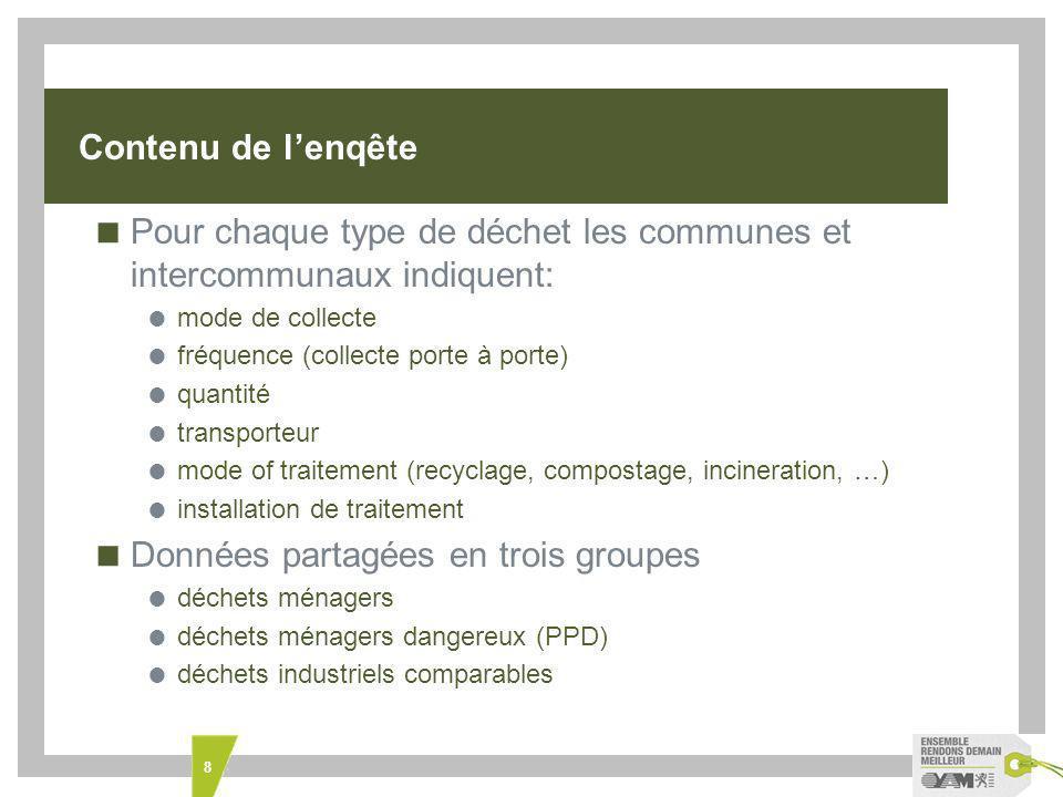 Pour chaque type de déchet les communes et intercommunaux indiquent:
