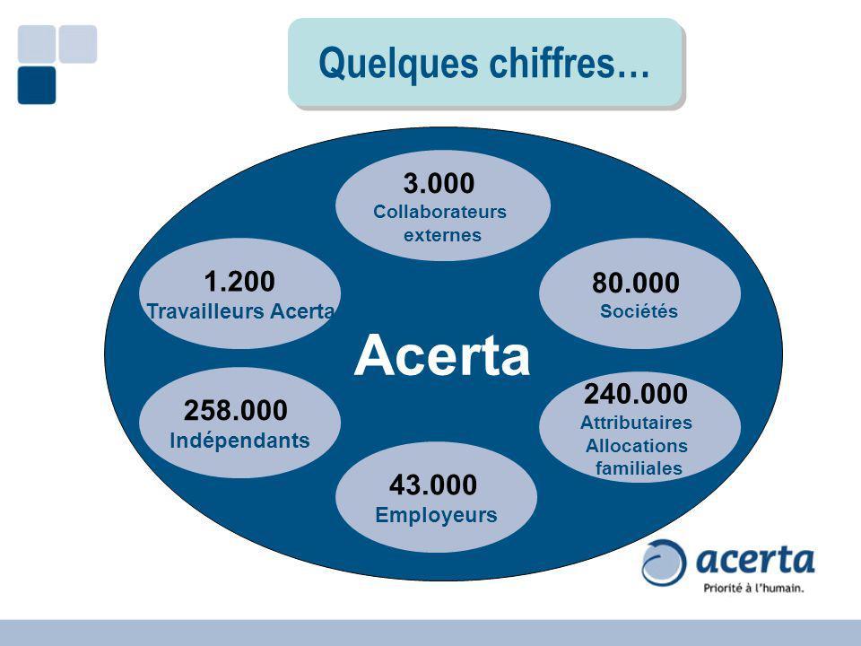 Acerta Quelques chiffres… 3.000 1.200 80.000 240.000 258.000 43.000