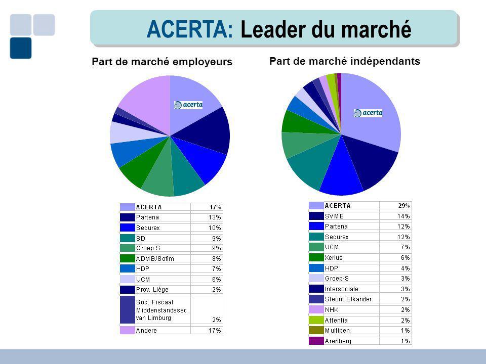 ACERTA: Leader du marché Part de marché employeurs