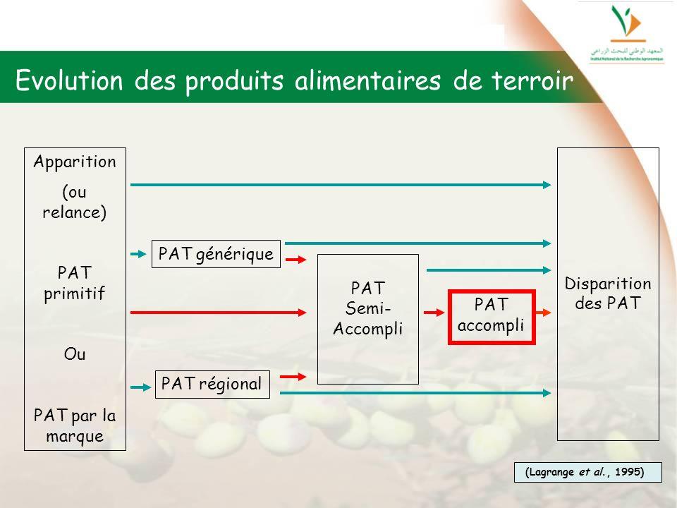 Evolution des produits alimentaires de terroir