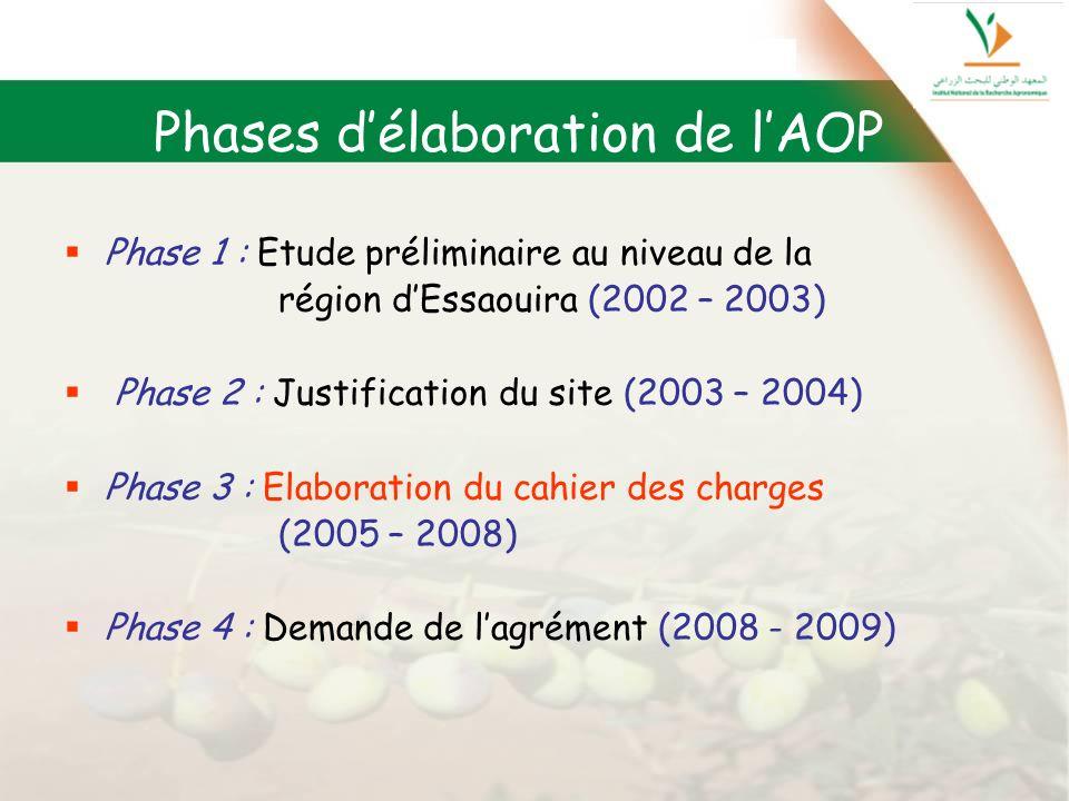 Phases d'élaboration de l'AOP