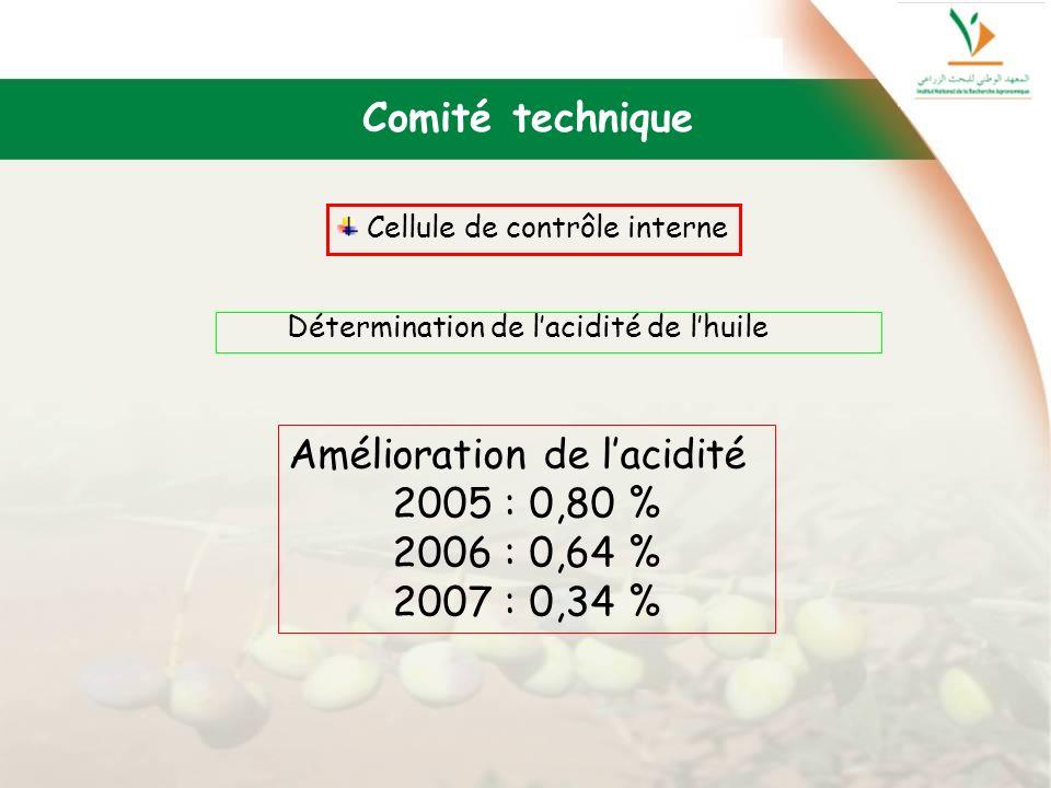 Amélioration de l'acidité