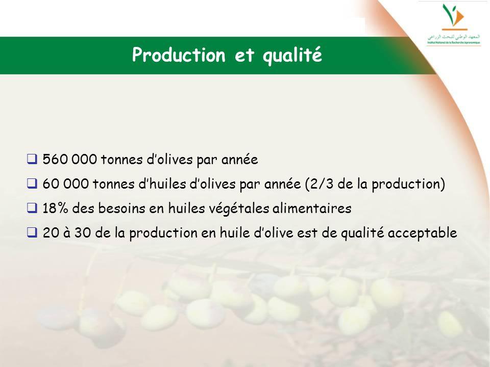 Production et qualité 560 000 tonnes d'olives par année