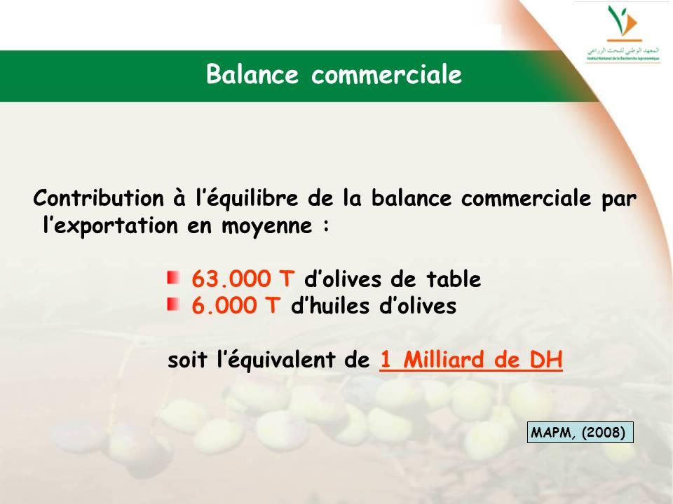 Balance commerciale Contribution à l'équilibre de la balance commerciale par. l'exportation en moyenne :