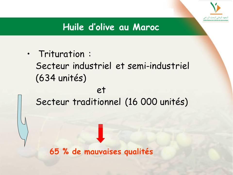 Secteur industriel et semi-industriel (634 unités) et