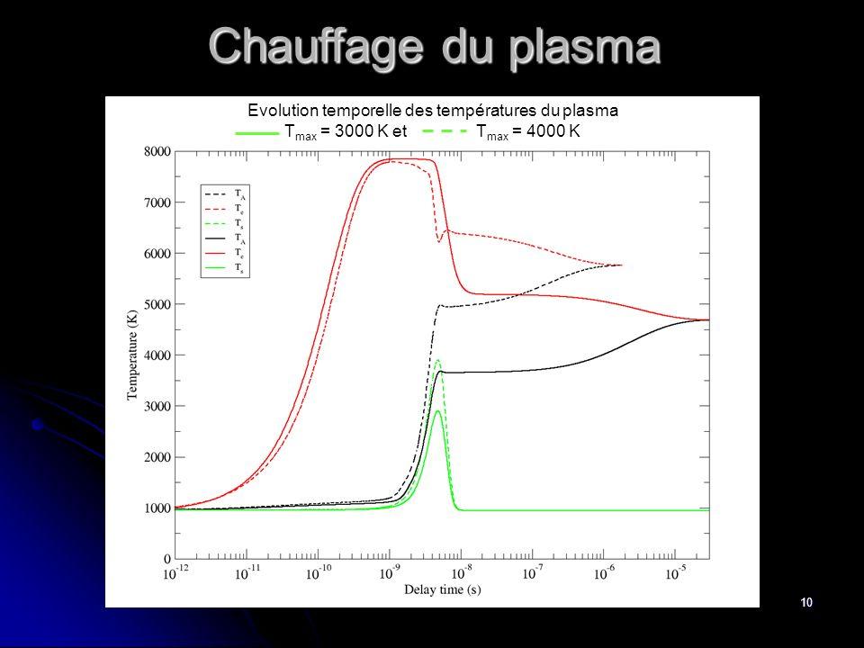 Evolution temporelle des températures du plasma