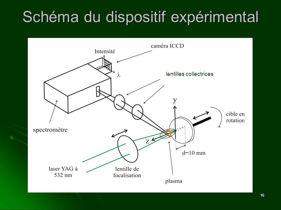 Schéma du dispositif expérimental