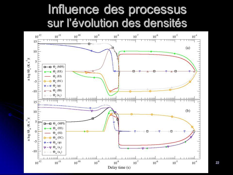 Influence des processus