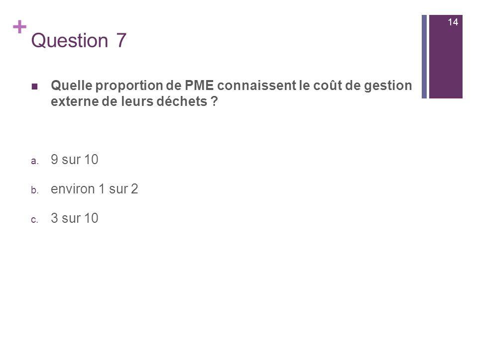 14 Question 7. Quelle proportion de PME connaissent le coût de gestion externe de leurs déchets